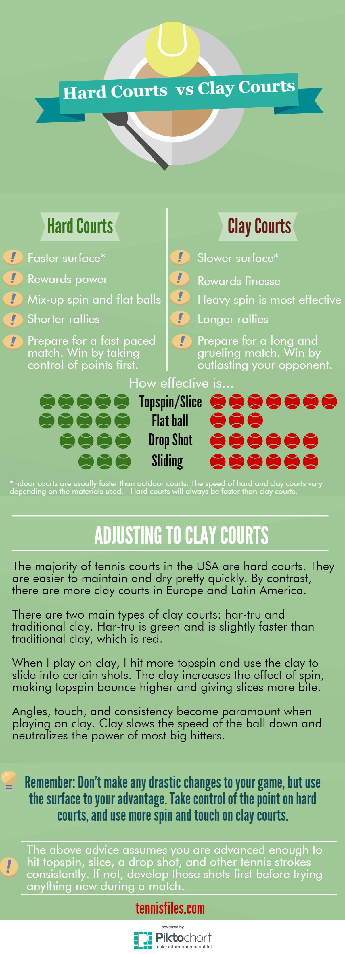 Hard Courts vs Clay Courts Infograph