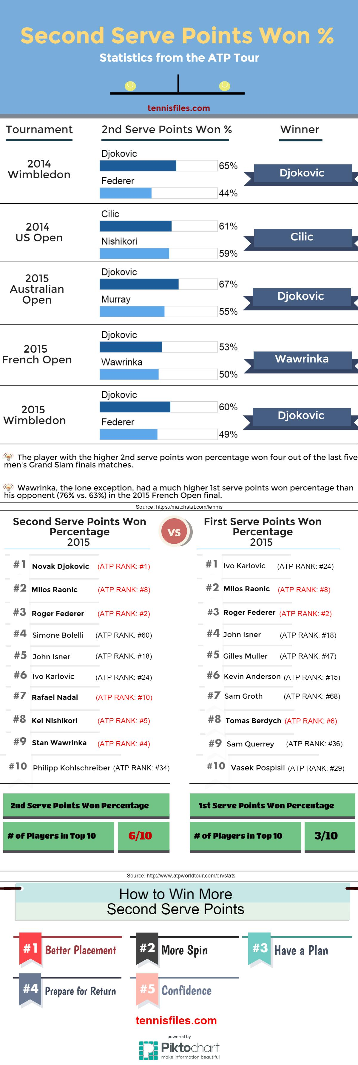 Infographic of Second Serve Points Won Percentage - tennisfiles.com